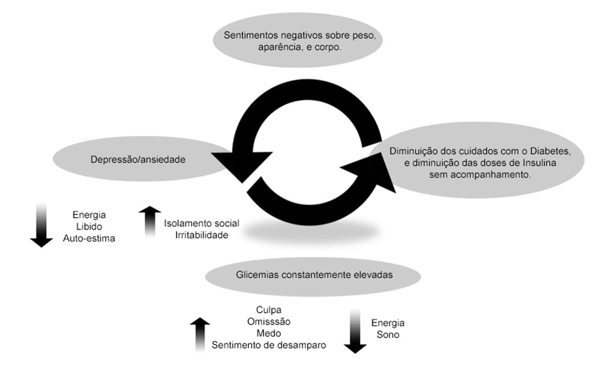 Infografico-ciclo-vicioso