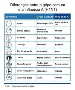 Diferenças H1N1 e Gripe Comum